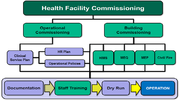 Operational Commissioning Course