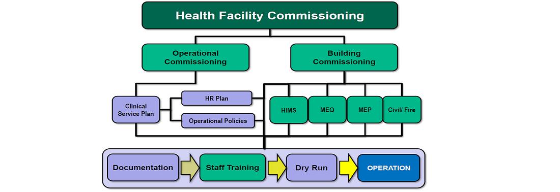 hospital-Commissioning